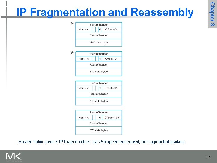 Chapter 3 IP Fragmentation and Reassembly Header fields used in IP fragmentation. (a) Unfragmented