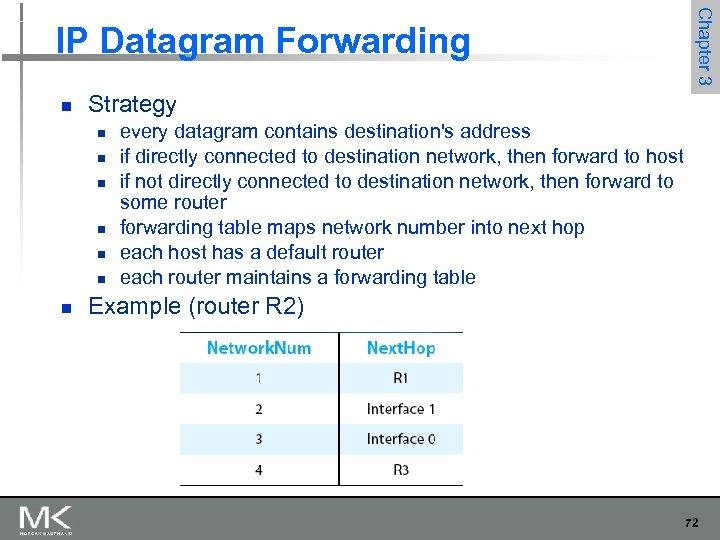 n Strategy n n n n Chapter 3 IP Datagram Forwarding every datagram contains