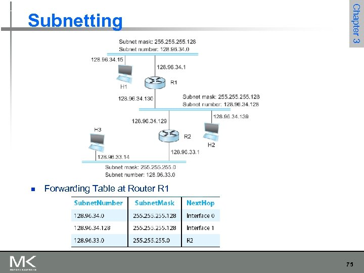 n Chapter 3 Subnetting Forwarding Table at Router R 1 75