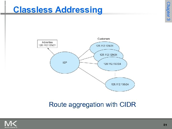 Chapter 3 Classless Addressing Route aggregation with CIDR 85