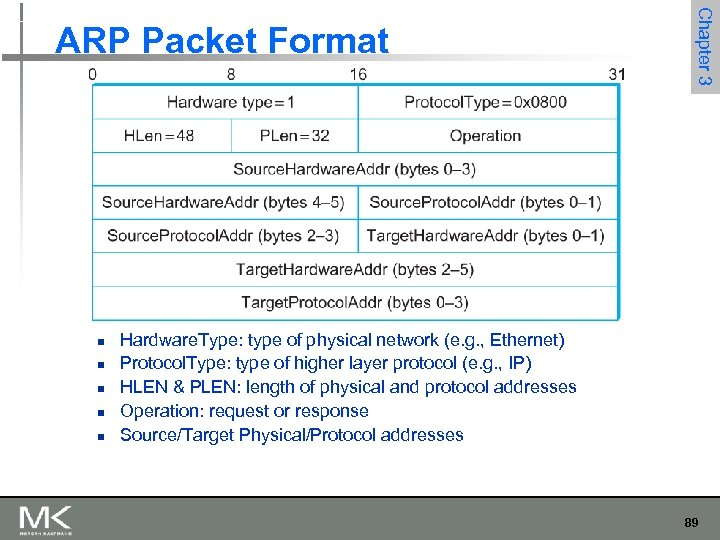 n n n Chapter 3 ARP Packet Format Hardware. Type: type of physical network