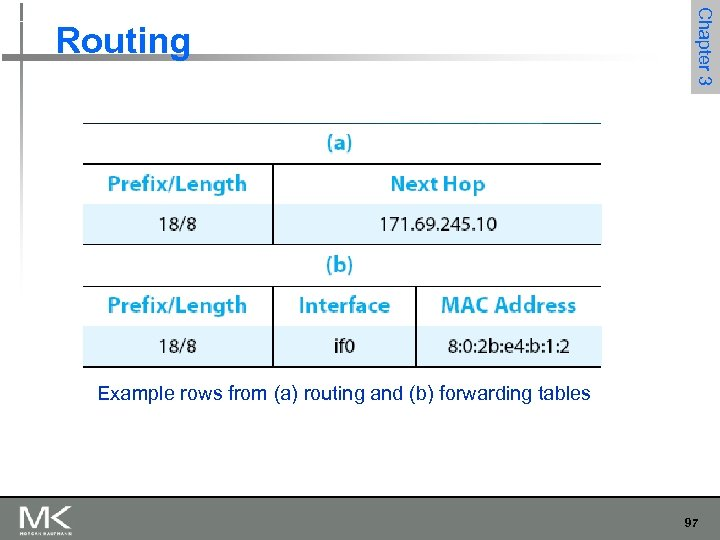 Chapter 3 Routing Example rows from (a) routing and (b) forwarding tables 97