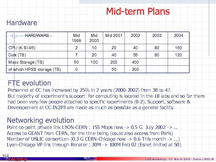 Mid-term Plans Hardware HARDWARE Mid 1999 Mid 2000 Mid 2001 2002 2003 2004 CPU