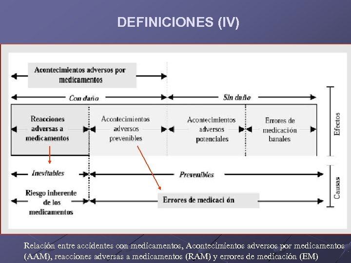 DEFINICIONES (IV) Relación entre accidentes con medicamentos, Acontecimientos adversos por medicamentos (AAM), reacciones adversas