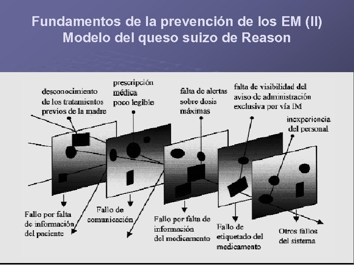 Fundamentos de la prevención de los EM (II) Modelo del queso suizo de Reason