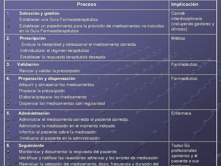 Proceso Implicación 1. Selección y gestión Establecer una Guía Farmacoterapéutica Establecer un pocedimiento para