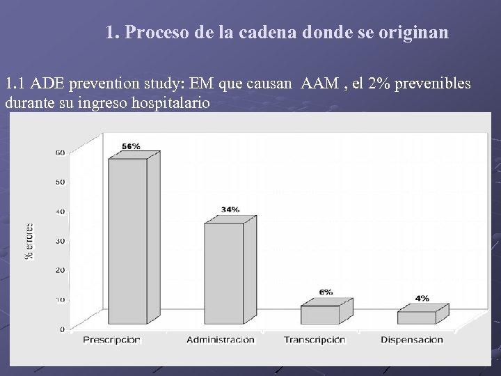 1. Proceso de la cadena donde se originan 1. 1 ADE prevention study: EM