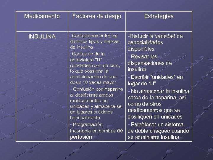 Medicamento Factores de riesgo Estrategias INSULINA -Confusiones entre los distintos tipos y marcas de