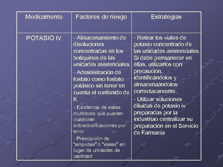 Medicamento Factores de riesgo Estrategias POTASIO IV - Almacenamiento de disoluciones concentradas en los