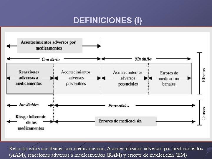 DEFINICIONES (I) Relación entre accidentes con medicamentos, Acontecimientos adversos por medicamentos (AAM), reacciones adversas