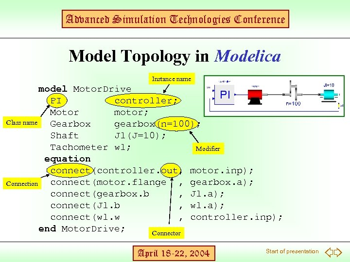 Advanced Simulation Technologies Conference Model Topology in Modelica Instance name model Motor. Drive PI