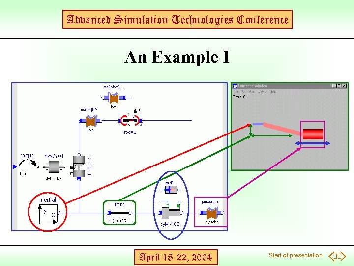 Advanced Simulation Technologies Conference An Example I April 18 -22, 2004 Start of presentation