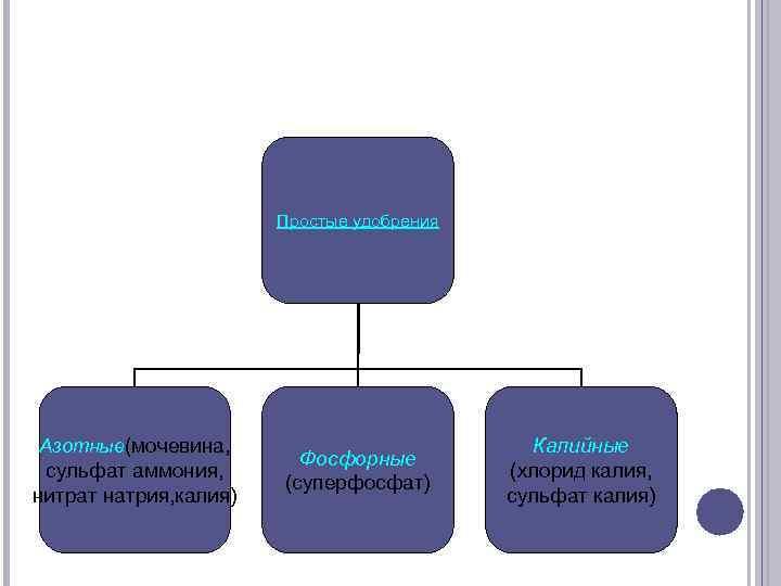 Простые удобрения Азотные(мочевина, сульфат аммония, нитрат натрия, калия) Фосфорные (суперфосфат) Калийные (хлорид калия, сульфат