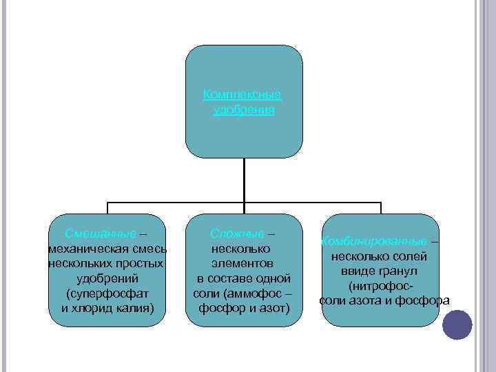 Комплексные удобрения Смешанные – механическая смесь нескольких простых удобрений (суперфосфат и хлорид калия) Сложные