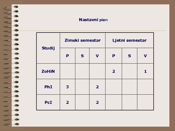 Nastavni plan Zimski semestar Ljetni semestar Studij P S V Zo. Hi. N P