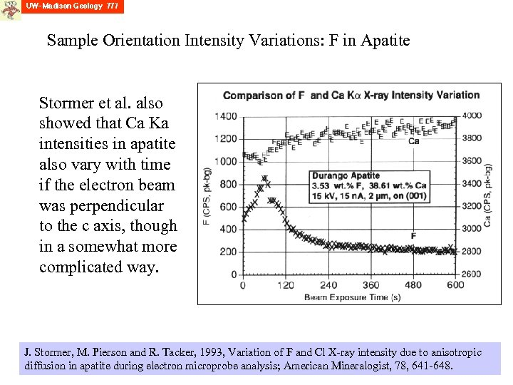 Sample Orientation Intensity Variations: F in Apatite Stormer et al. also showed that Ca