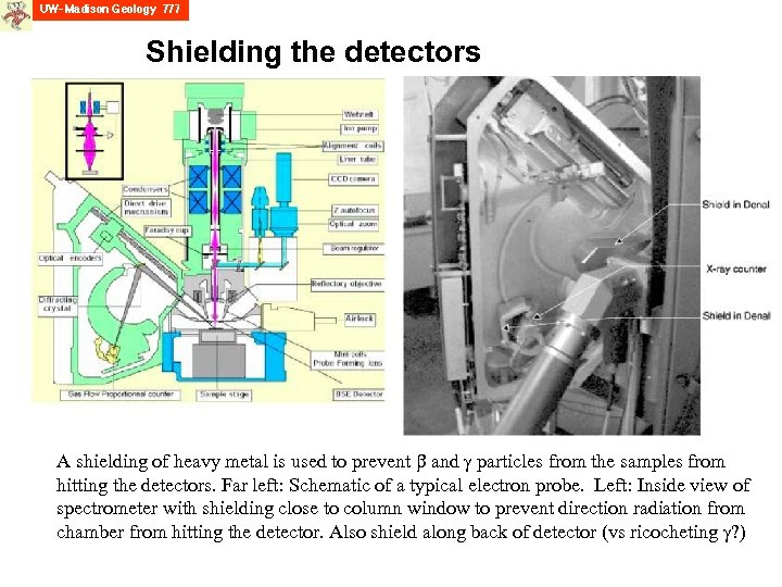 Shielding the detectors A shielding of heavy metal is used to prevent and particles