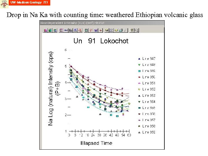 Drop in Na Ka with counting time: weathered Ethiopian volcanic glass