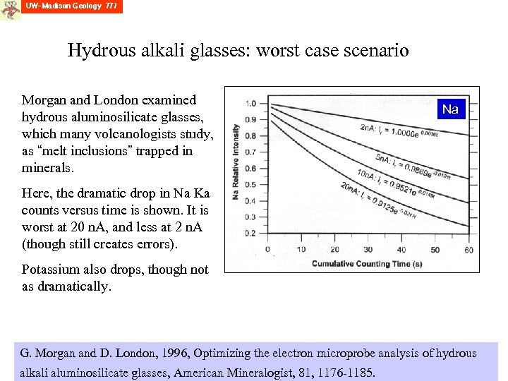 Hydrous alkali glasses: worst case scenario Morgan and London examined hydrous aluminosilicate glasses, which