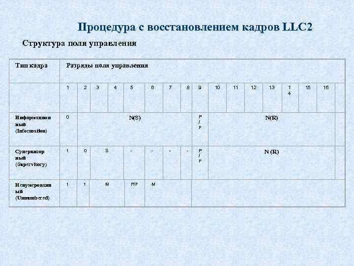 Процедура с восстановлением кадров LLC 2 Структура поля управления Тип кадра 1 Информацион ный