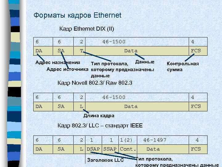 Форматы кадров Ethernet Кадр Ethernet DIX (II) 6 6 2 DA SA 46 -1500