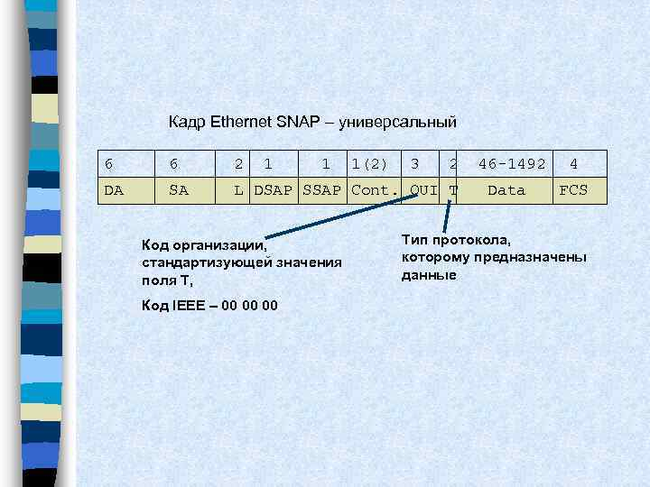 Кадр Ethernet SNAP – универсальный 6 6 2 1 1 DA SA L DSAP