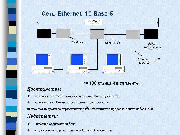 Сеть Ethernet 10 Base-5 до 500 м Трансивер Кабель RG 6 50 Ом терминатор
