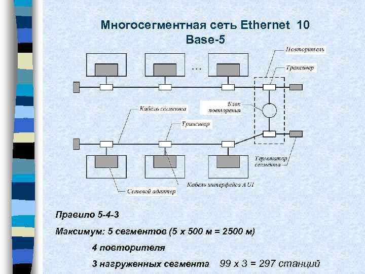 Многосегментная сеть Ethernet 10 Base-5 Правило 5 -4 -3 Максимум: 5 сегментов (5 x