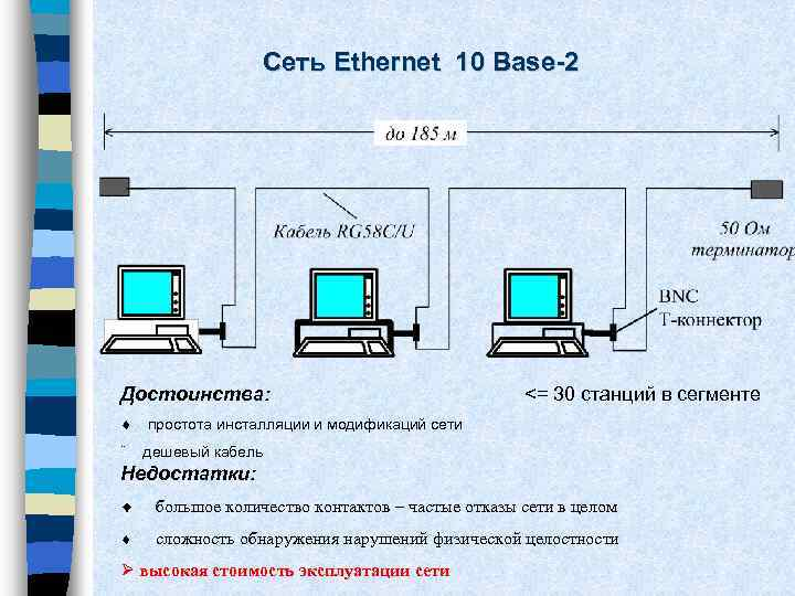 Сеть Ethernet 10 Base-2 Достоинства: <= 30 станций в сегменте ¨ простота инсталляции и