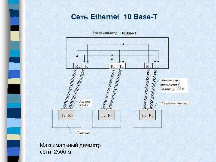 Сеть Ethernet 10 Base-T Максимальный диаметр сети: 2500 м