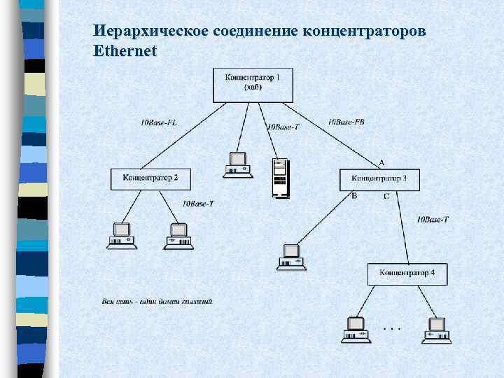 Иерархическое соединение концентраторов Ethernet