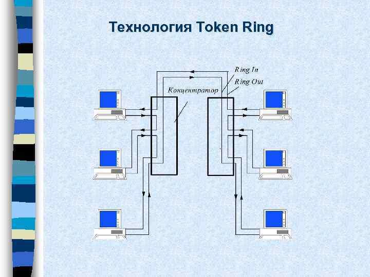 Технология Token Ring