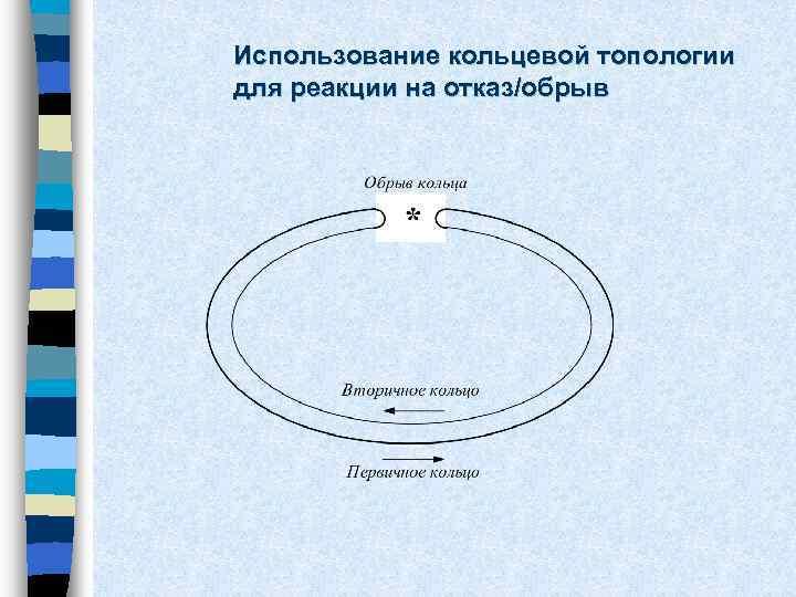 Использование кольцевой топологии для реакции на отказ/обрыв
