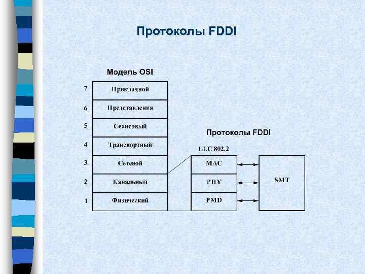 Протоколы FDDI