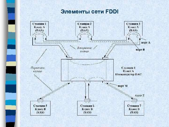 Элементы сети FDDI