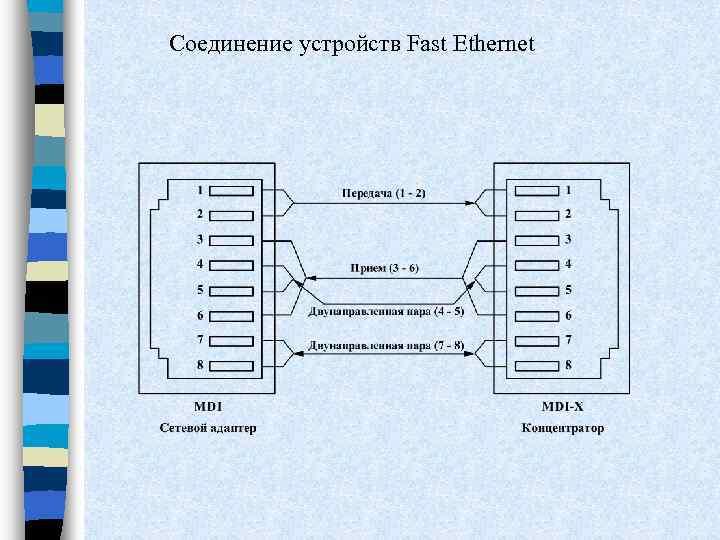 Соединение устройств Fast Ethernet