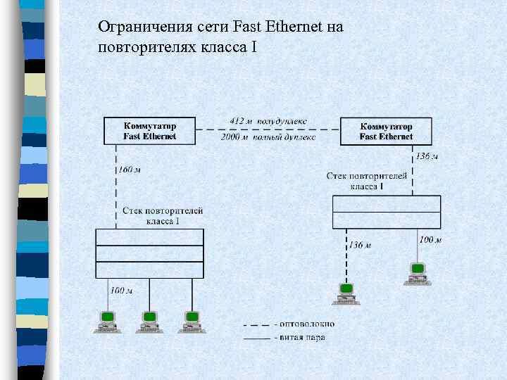 Ограничения сети Fast Ethernet на повторителях класса I