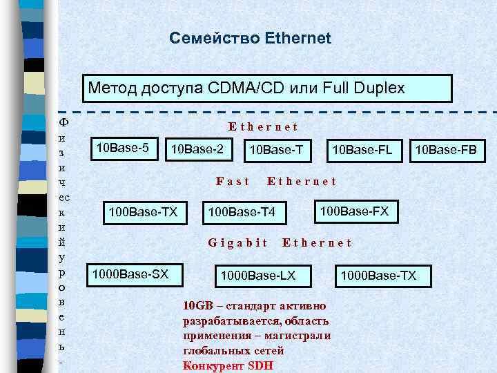 Семейство Ethernet Метод доступа CDMA/CD или Full Duplex Ф и з и ч ес
