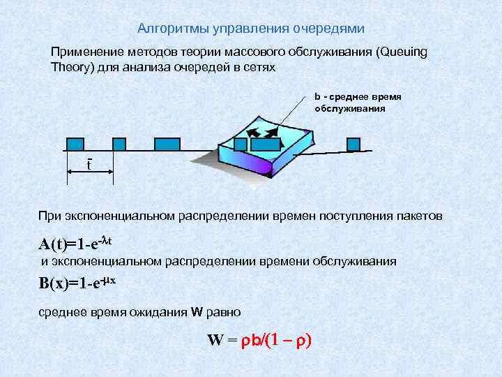 Алгоритмы управления очередями Применение методов теории массового обслуживания (Queuing Theory) для анализа очередей в