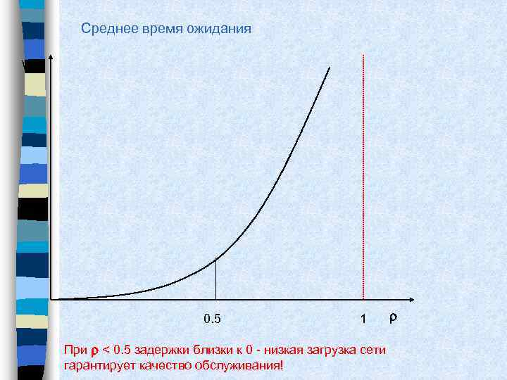 Среднее время ожидания W 0. 5 1 r При r < 0. 5 задержки