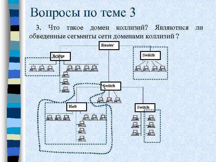 Вопросы по теме 3 3. Что такое домен коллизий? Являютися ли обведенные сегменты сети