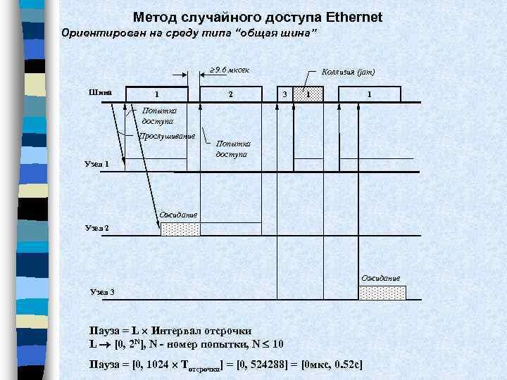 """Метод случайного доступа Ethernet Ориентирован на среду типа """"общая шина"""" 9. 6 мксек Шина"""