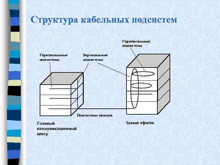 Структура кабельных подсистем Горизонтальные подсистемы Вертикальные подсистемы Подсистемы кампуса Главный коммуникационный центр Здание офисов