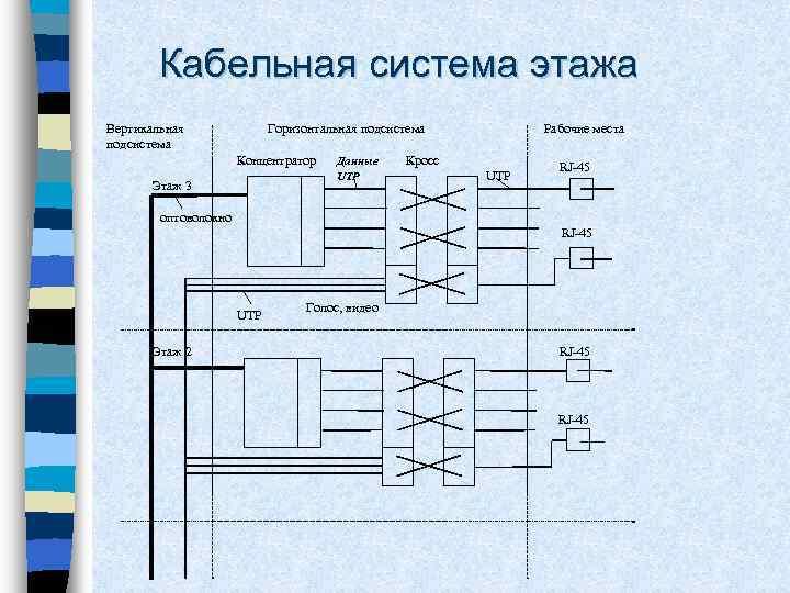 Кабельная система этажа Вертикальная подсистема Рабочие места Горизонтальная подсистема Концентратор Этаж 3 Данные UTP