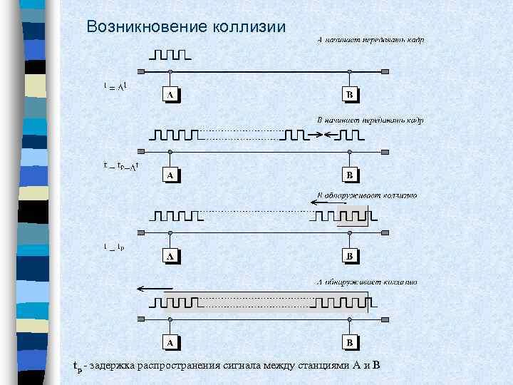 Возникновение коллизии tp - задержка распространения сигнала между станциями A и B