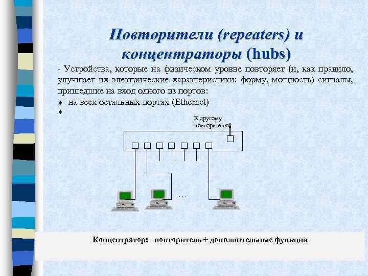 Повторители (repeaters) и концентраторы (hubs) - Устройства, которые на физическом уровне повторяет (и, как