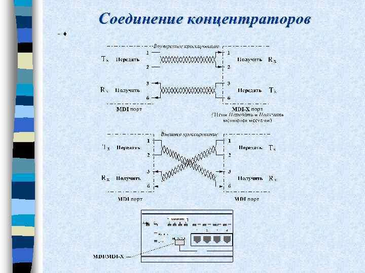 Соединение концентраторов - ¨