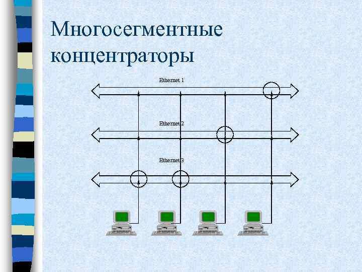 Многосегментные концентраторы Ethernet 1 Ethernet 2 Ethernet 3