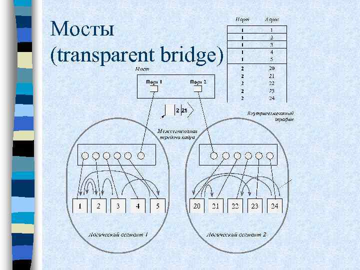 Мосты (transparent bridge)