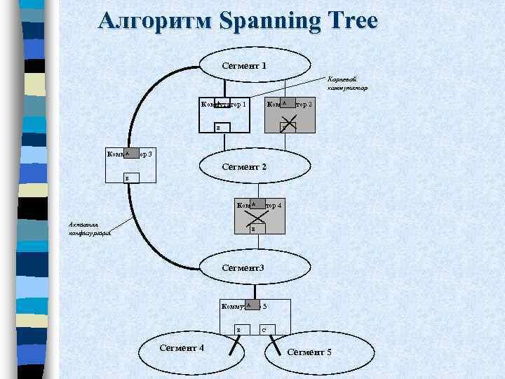 Алгоритм Spanning Tree Сегмент 1 Корневой коммутатор А Коммутатор 1 А Коммутатор 2